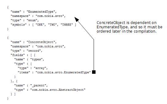 Generating Avro Schemas from XML Schemas Using JAXB