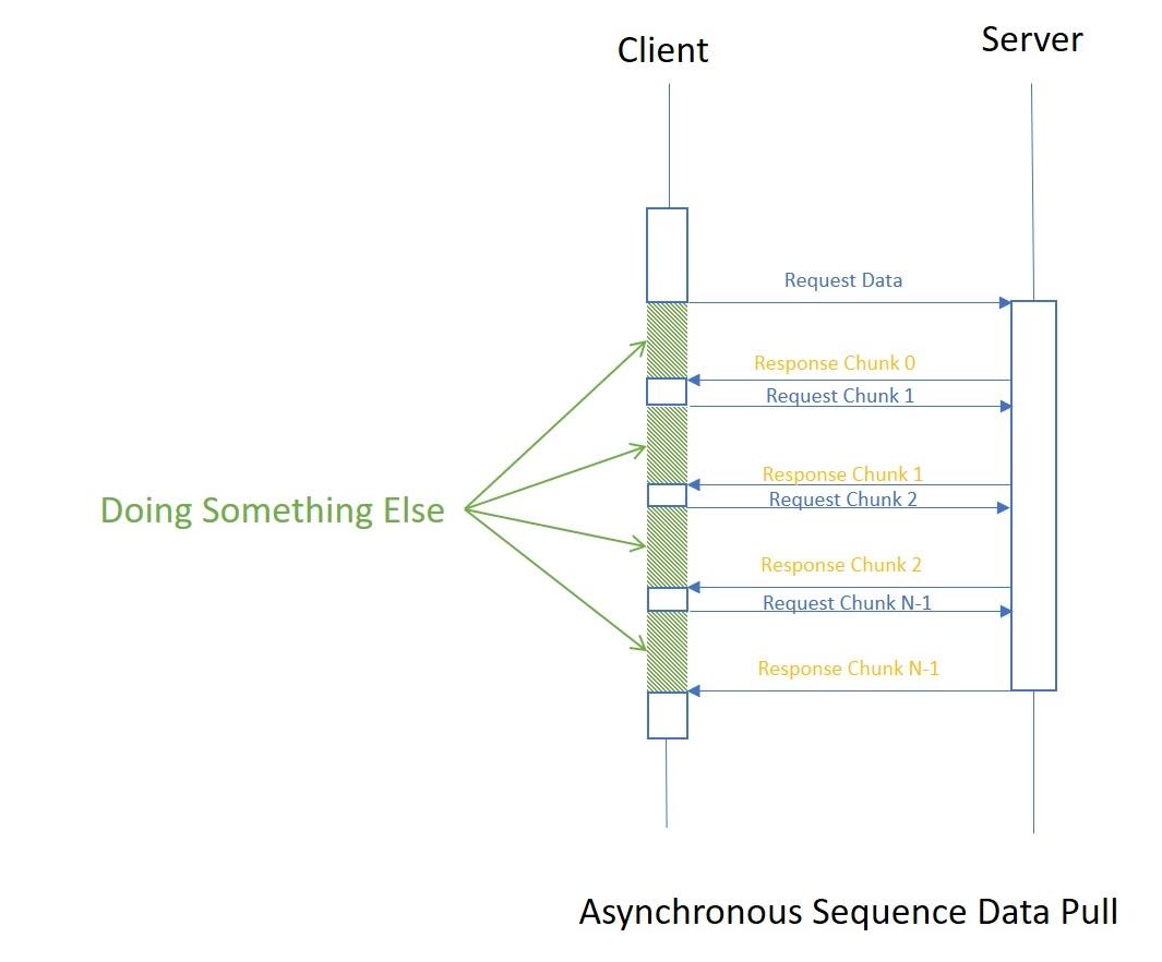 Async Streams in C# 8