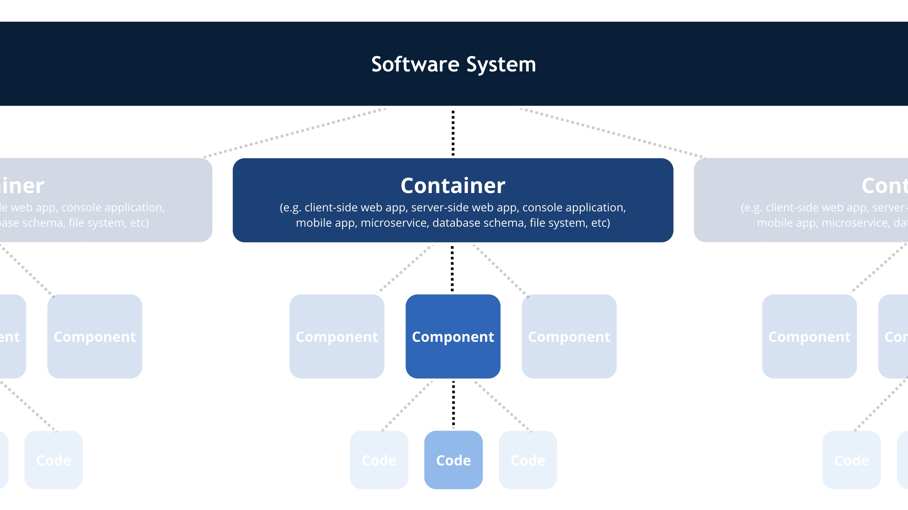 The C4 Model For Software Architecture