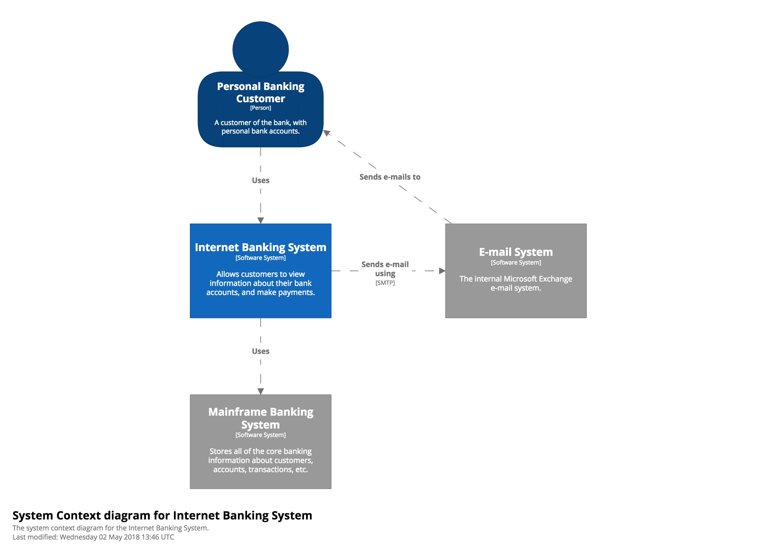 The c4 model for software architecture personal customers of the bank use the internet banking system to view information about their bank accounts and to make payments ccuart Choice Image