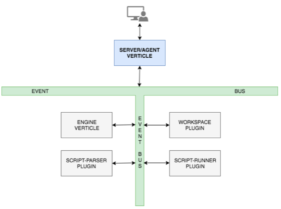Building a CI System with Java 9 Modules and Vert x