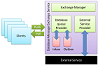 Database-based High Performance Message Exchange Service for Enterprise Applications