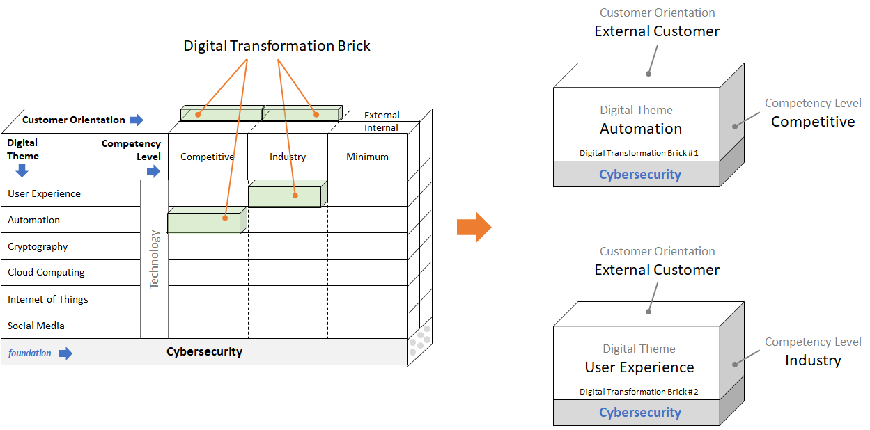 Guide To Digital Transformation Define Price And Plan A Digital