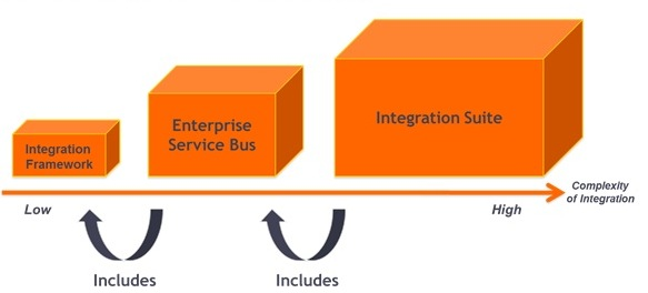 Choosing the Right ESB for Your Integration Needs
