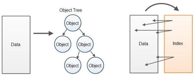Implementing High Performance Parsers in Java