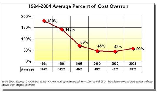 Project Cost Overrun 1994 to 2004