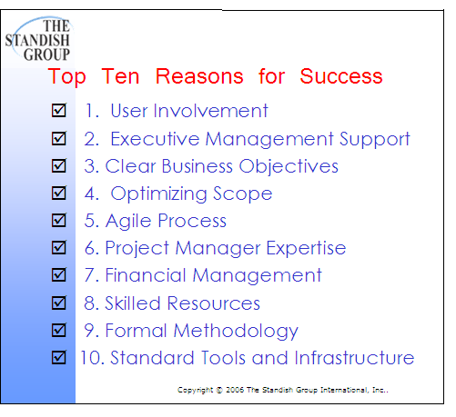 Standish Project Success Factors