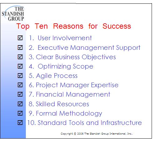 Standish Project Success Factors