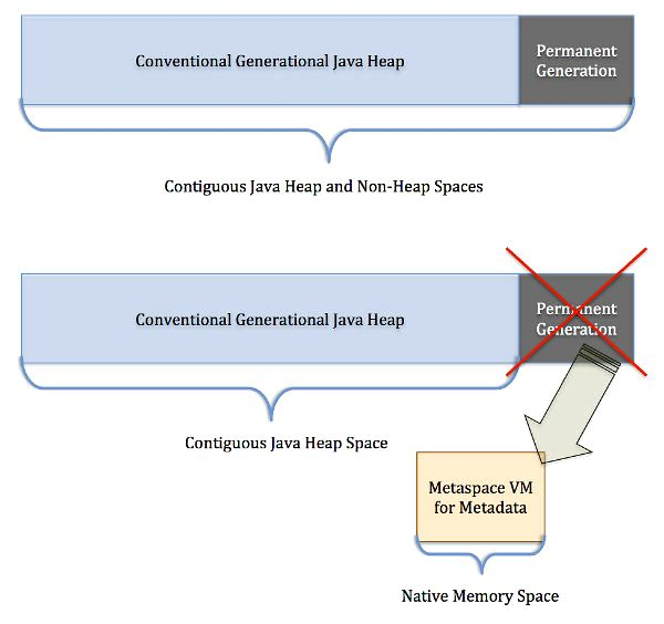 Where Has the Java PermGen Gone?
