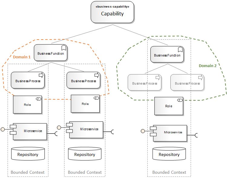 Perspective On Architectural Fitness Of Microservices