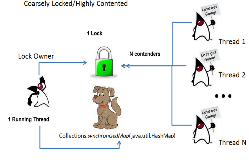 OpenJDK and HashMap …  Safely Teaching an Old Dog New (Off-Heap!) Tricks