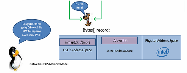 OpenJDK and HashMap …  Safely Teaching an Old Dog New (Off