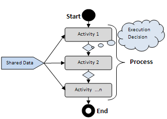 Workflow Orchestration Using Spring AOP and AspectJ