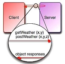 Simple JAVA and  NET SOA interoperability