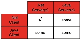 Simple JAVA and  NET SOA interoperability