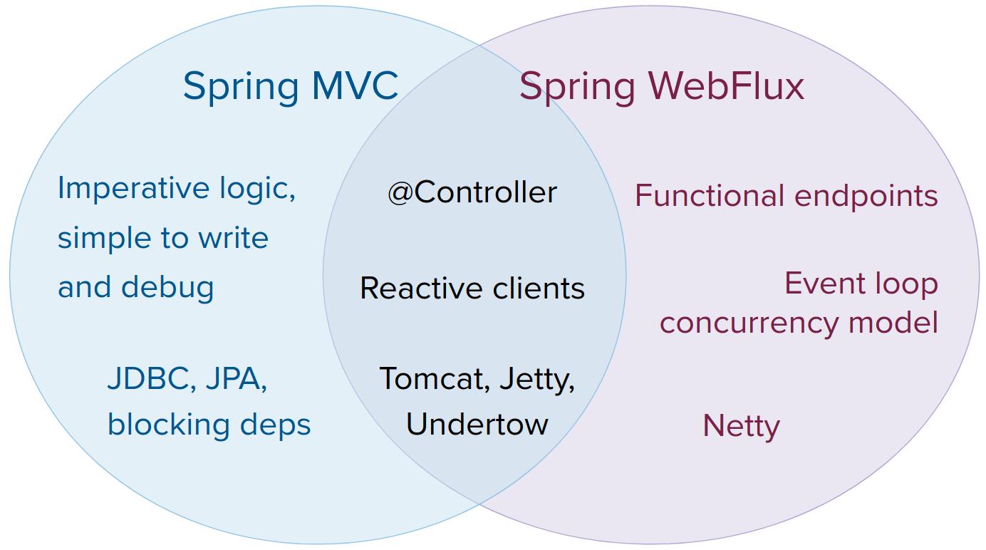 Servlet and Reactive Stacks in Spring Framework 5
