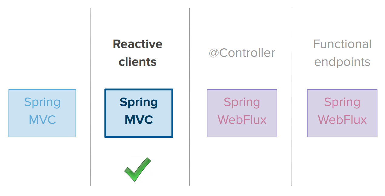 Servlet And Reactive Stacks In Spring Framework 5 Process Flow Diagram Html5 The Stack Webflux May Appeal A Variety Of Ways Perhaps Youre Looking For Kind Scale That Traditional Blocking I O Cannot