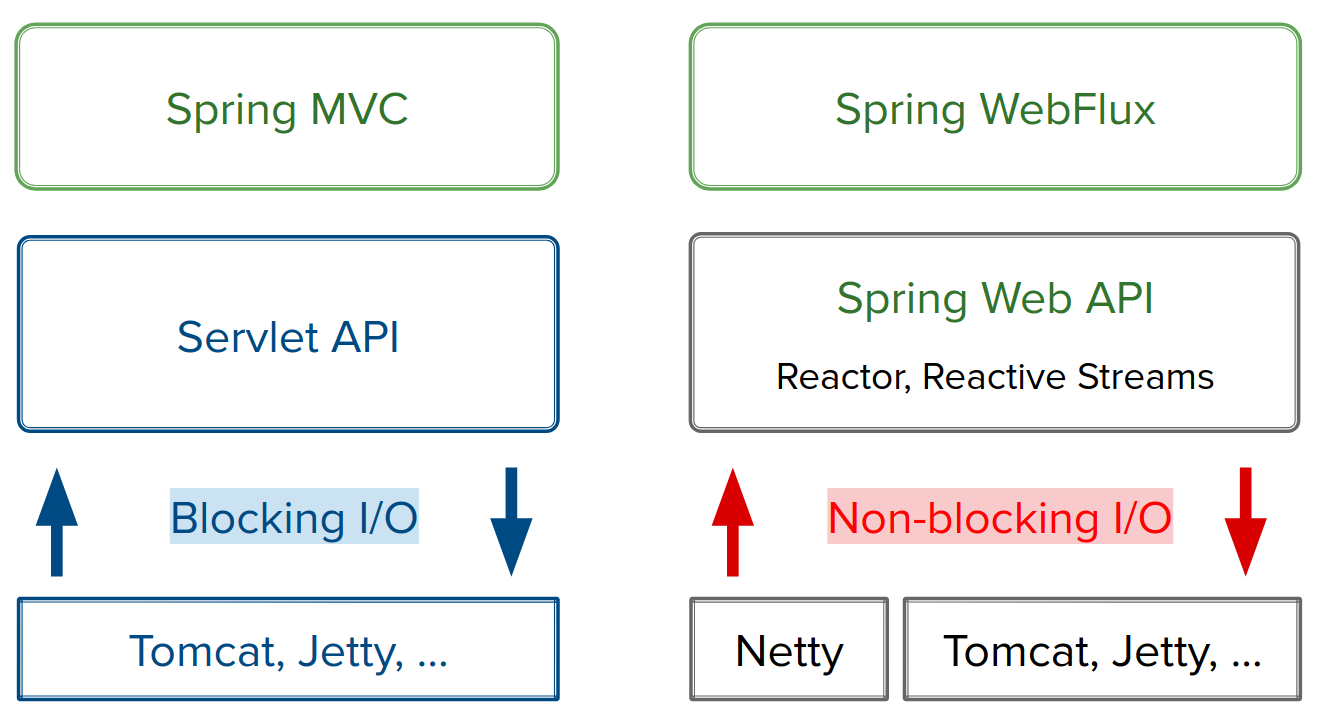 Servlet and Reactive Stacks in Spring Framework 5