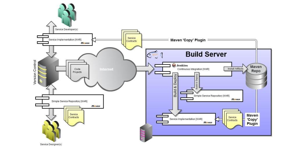 DIY SOA: How to build your own Simple Service Repository