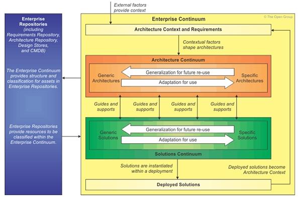 How the TOGAF Standard Serves Enterprise Architecture