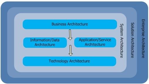 It architecture design framework admit architecture domain malvernweather Choice Image