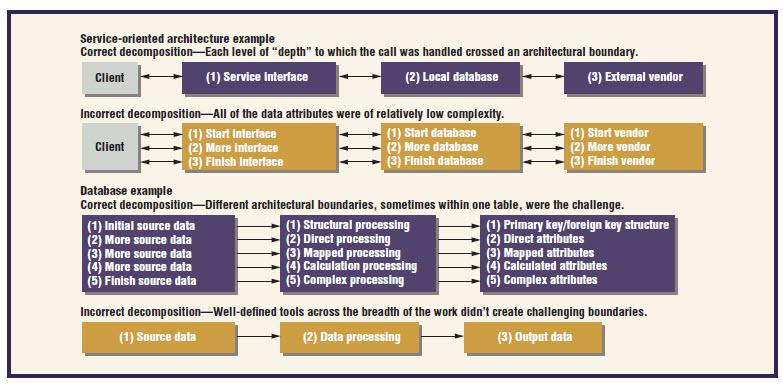 Agile Architecture Interactions