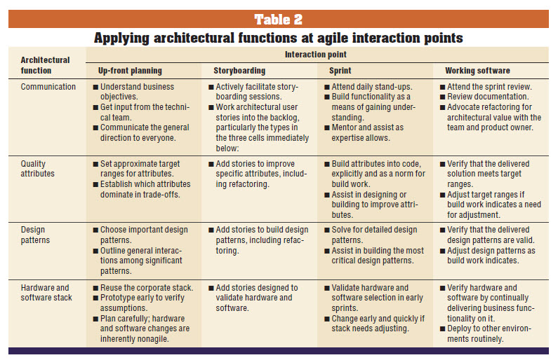Agile Architecture Interactions
