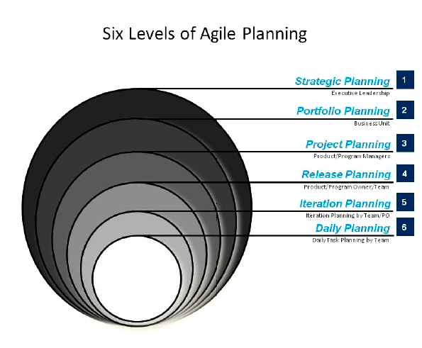 the integration of agile and the project management office