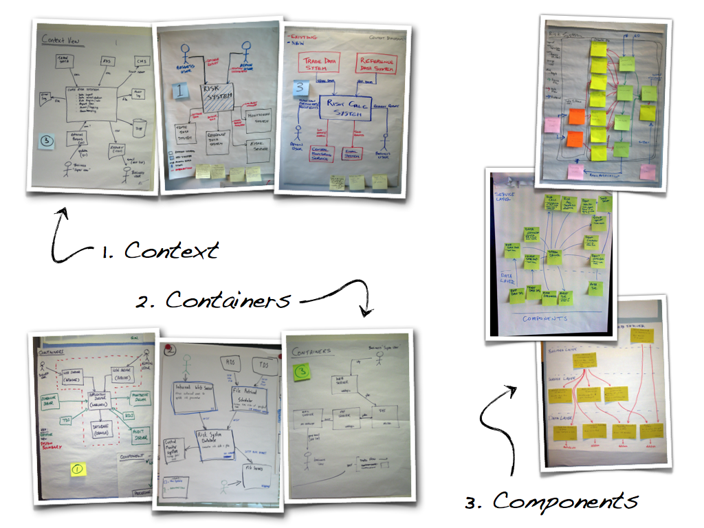 Agile software architecture sketches and nouml summarising the static structure of your software with nouml pooptronica
