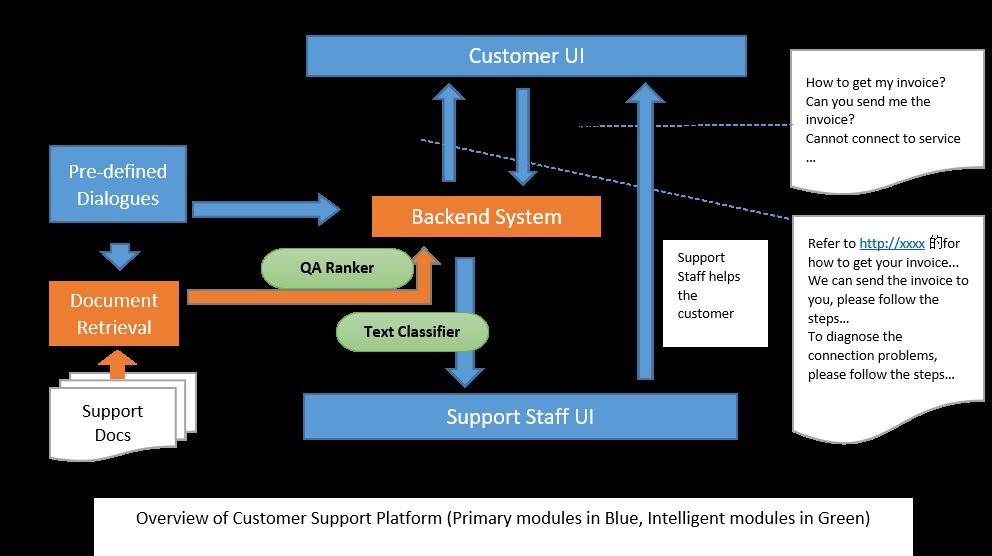 Using Intel Analytics Zoo to Inject AI into Customer Service