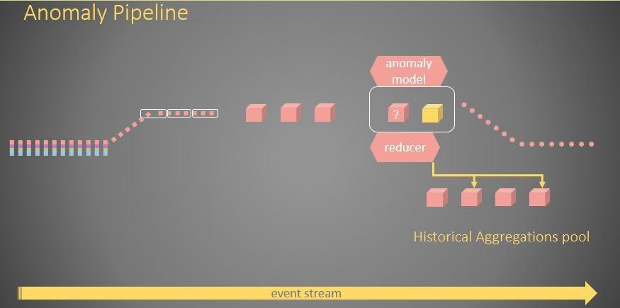 Stream Processing Anomaly Detection Using Yurita Framework