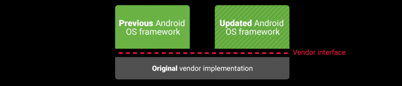 Is Project Treble the Answer to Android Updates?