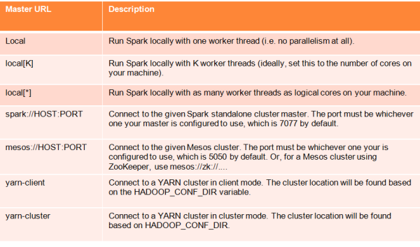 Big Data Processing with Apache Spark – Part 1: Introduction