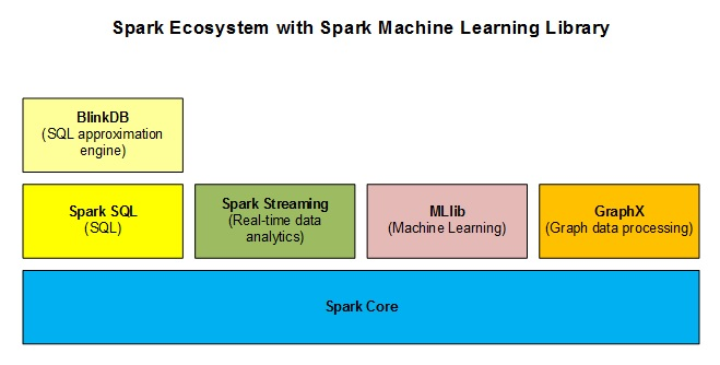 Big Data Processing with Apache Spark - Part 4: Spark