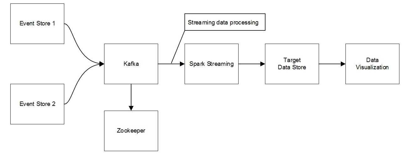 Big Data Processing with Apache Spark - Part 3: Spark Streaming