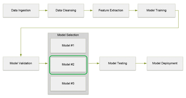 Big Data Processing with Apache Spark - Part 5: Spark ML