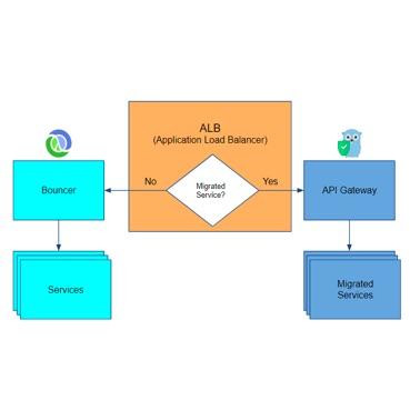 API GatewayサービスをClojureからGo言語に書き直す - AppsFlyerによる実例報告