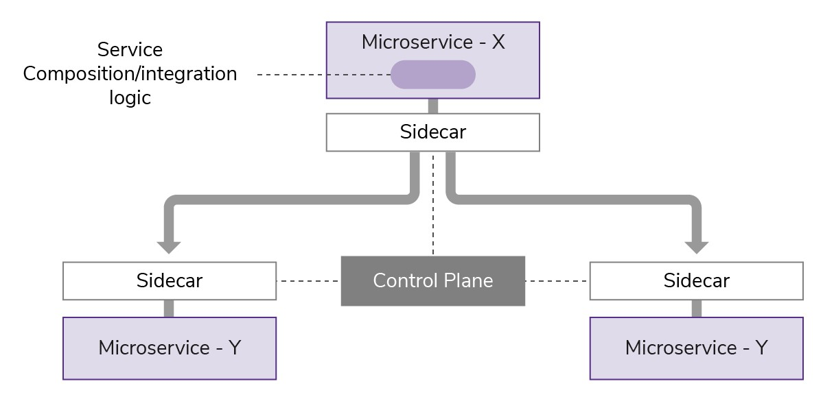 Application Integration for Microservices Architectures: A