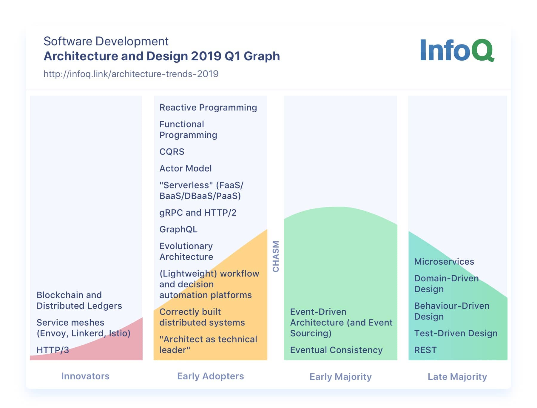 Architecture And Design Infoq Trends Report January 2019