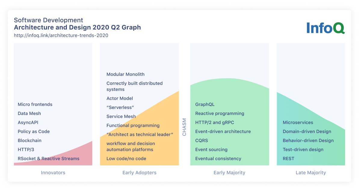 Software Architecture And Design Infoq Trends Report April 2020