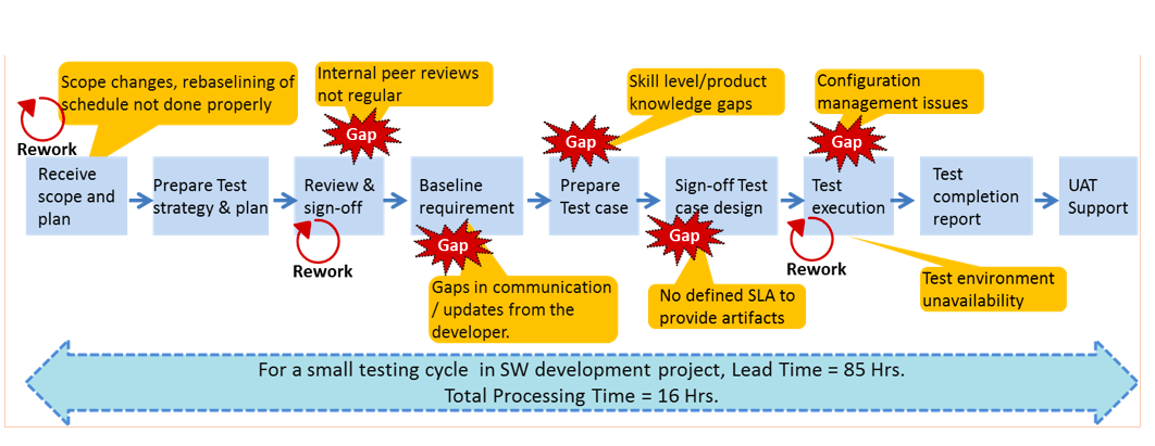 Automation and lean scaling up the lean value chain fig4a a sample current state value stream map on a typical system integrationinstallationupgrade project sciox Choice Image