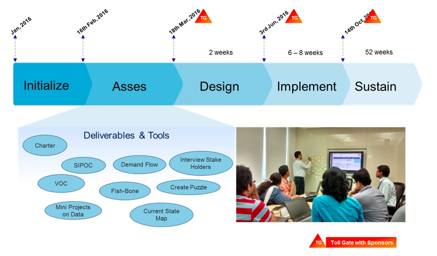 Automation and lean scaling up the lean value chain fig1 deployment road map current state assessment of value stream sciox Choice Image
