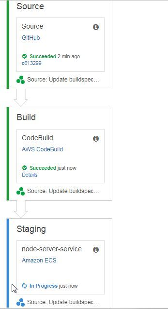 Deploy Docker Containers With AWS CodePipeline