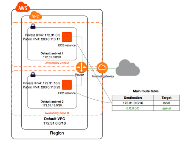 AWS VPC Subnets – in Layperson's Terms