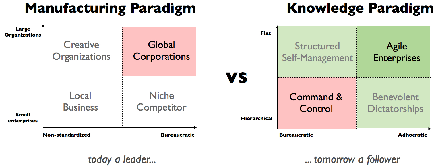 the self managing team organizational paradigm It is a predefined set of rules and processes, checks and balances, and guidelines that an organization can use to help them become self-managed and self-organized by giving every employee (instead of just management) the power to innovate, make changes, and have a voice.