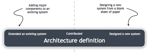 Are you a software architect for Anarchitecture definition