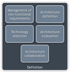 The role of a hands-on software architect from a definition perspective