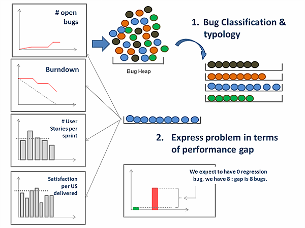 Bug Fixing Vs  Problem Solving - From Agile to Lean