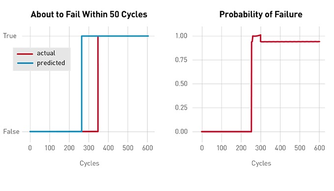 Conquering the Challenges of Data Preparation for Predictive