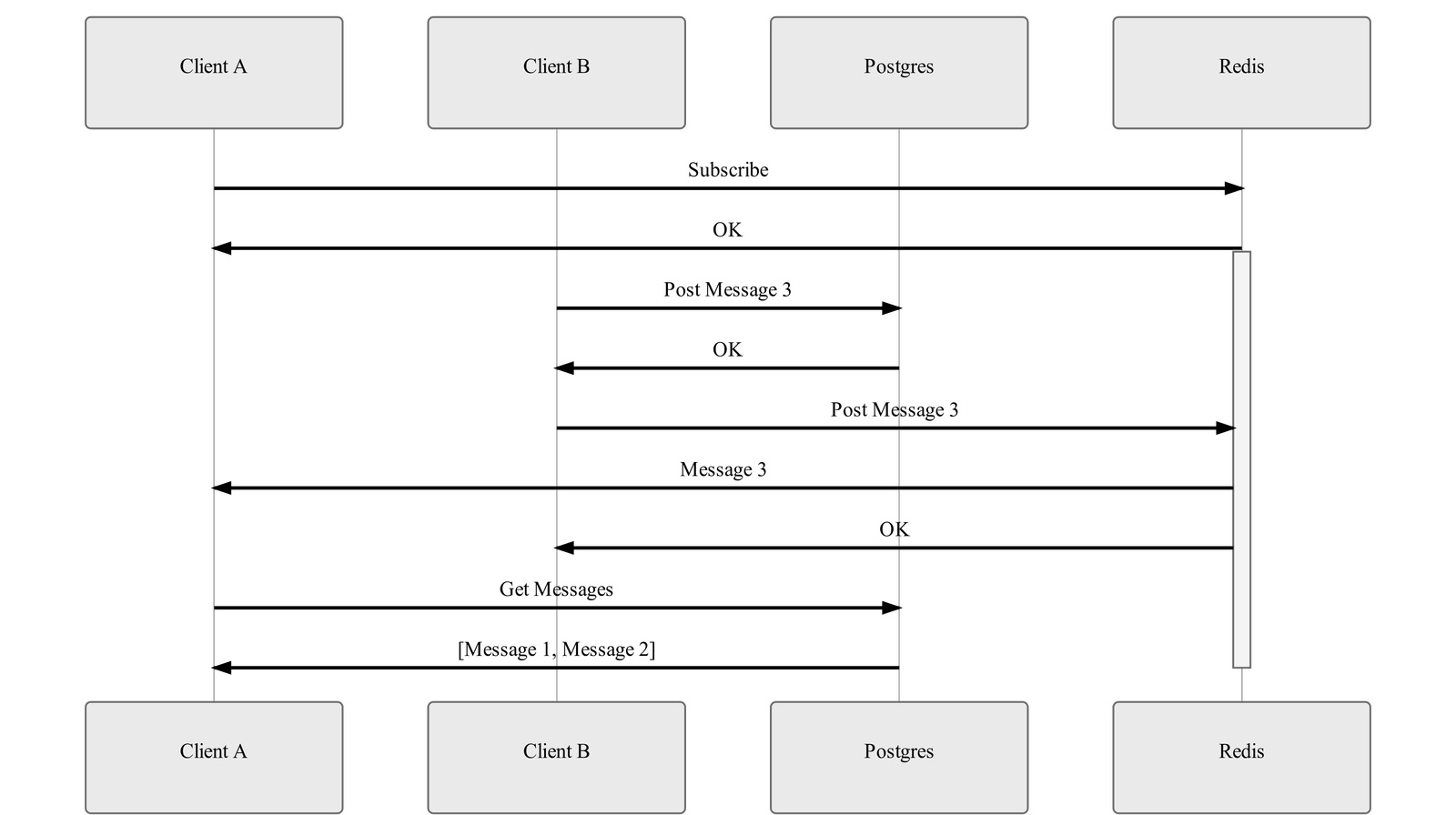 Challenges of Building a Reliable Realtime Chat Service